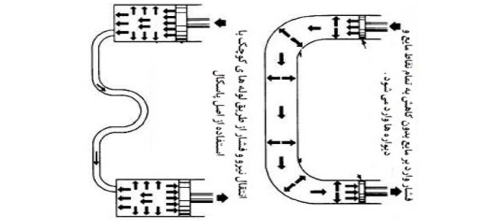 قانون پاسکال در سیستم هیدرولیک